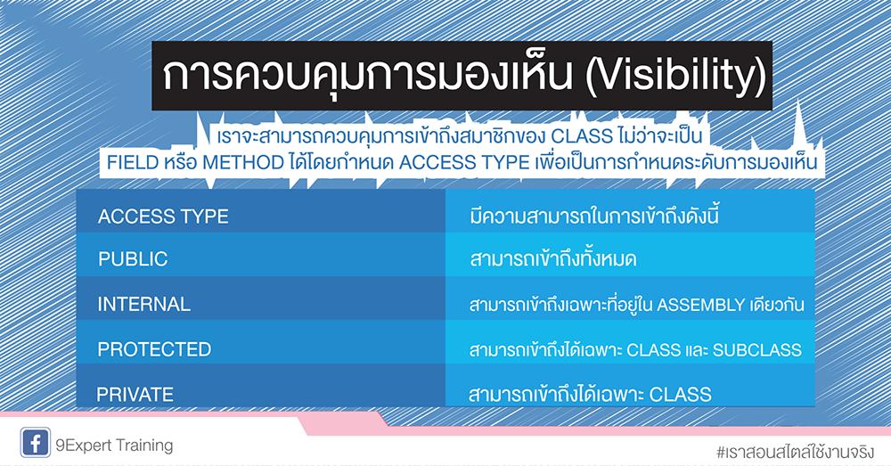 Access Type มีความสามารถในการเข้าถึง