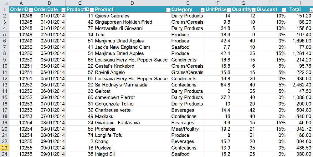 ตัวอย่างข้อมูลที่เป็น Excel File หากให้ดีก็ให้แปลงเป็น Table ก่อน