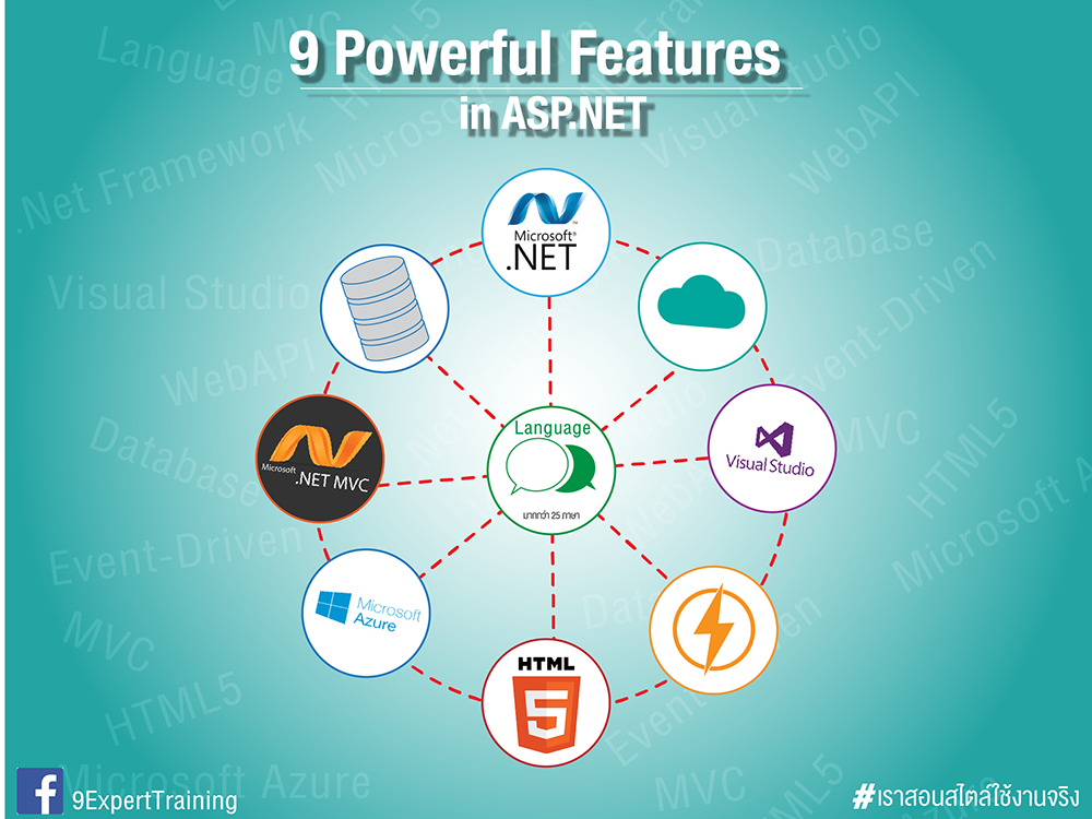 9 Powerful features in asp.net