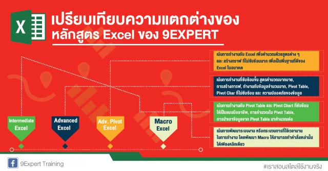 เปรียบเทียบความแตกต่างของหลักสูตร Excel ของ 9EXPERT