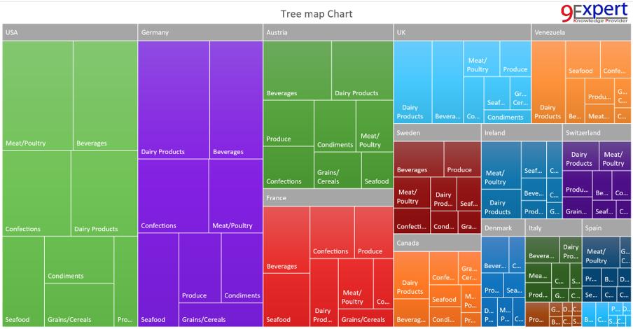 Tree Map Chart