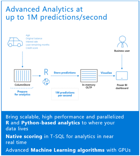 Advance Analytics at up 1M predictions/second