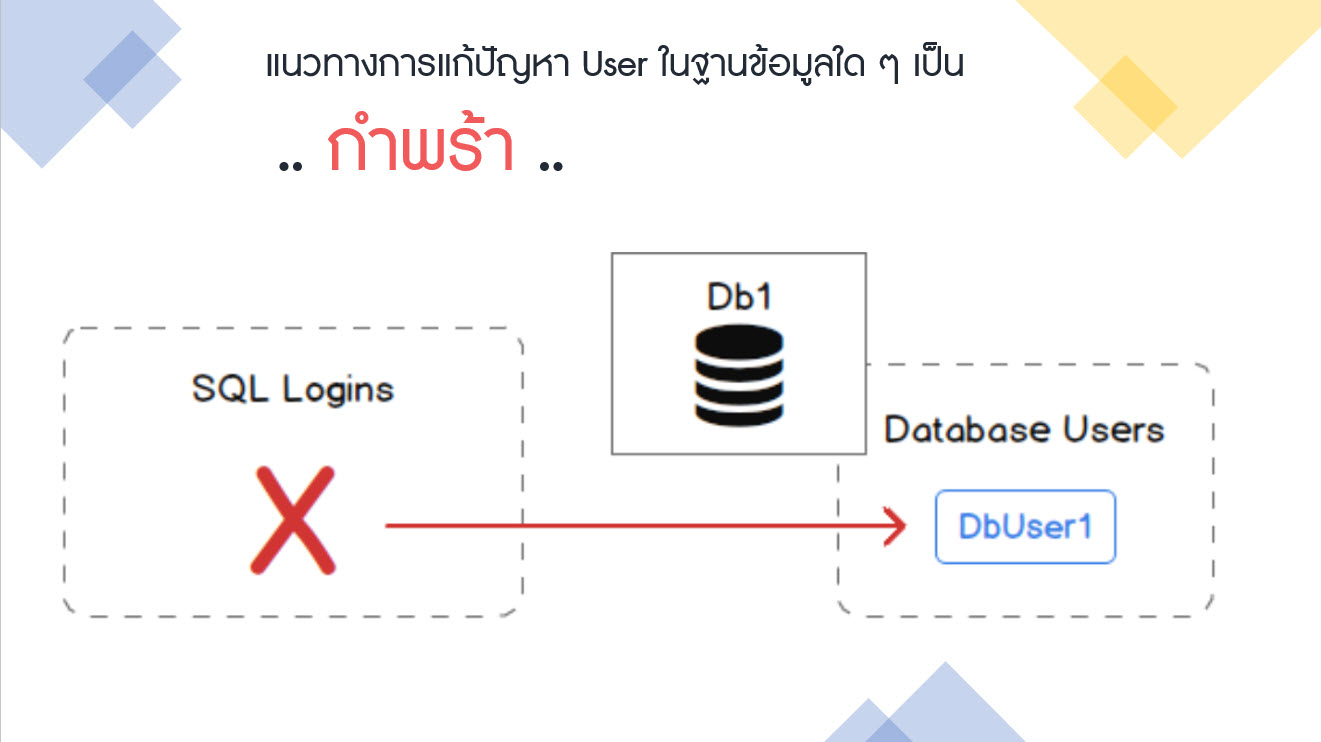 หน้าปกบทความแนวทางการแก้ปัญหา User ในฐานข้อมูลใด ๆ เป็นกำพร้า