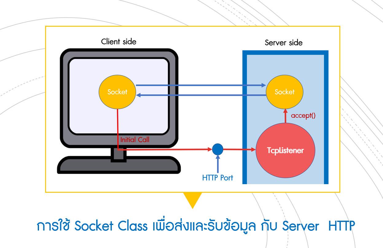 ภาพหน้าปกบทความ การใช้ Socket Class เพื่อส่งและรับข้อมูลกับ Server  HTTP
