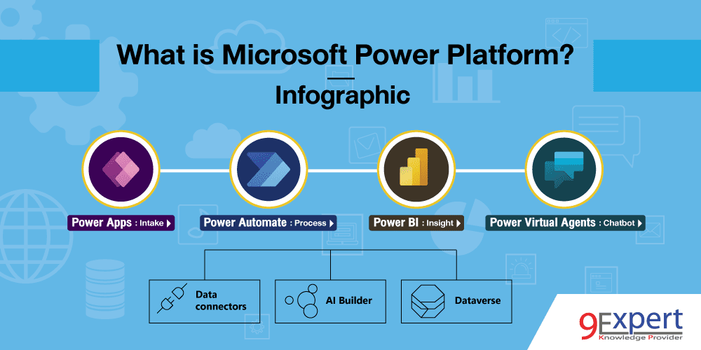 What is Microsoft Power Platform? Infographic