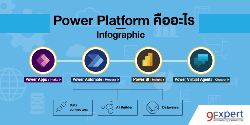 แนะนำ Microsoft Power Platform แบบ Infographic