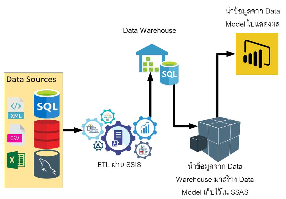 Microsoft SQL Server กับการจัดการ Data Warehouse และ Data Model