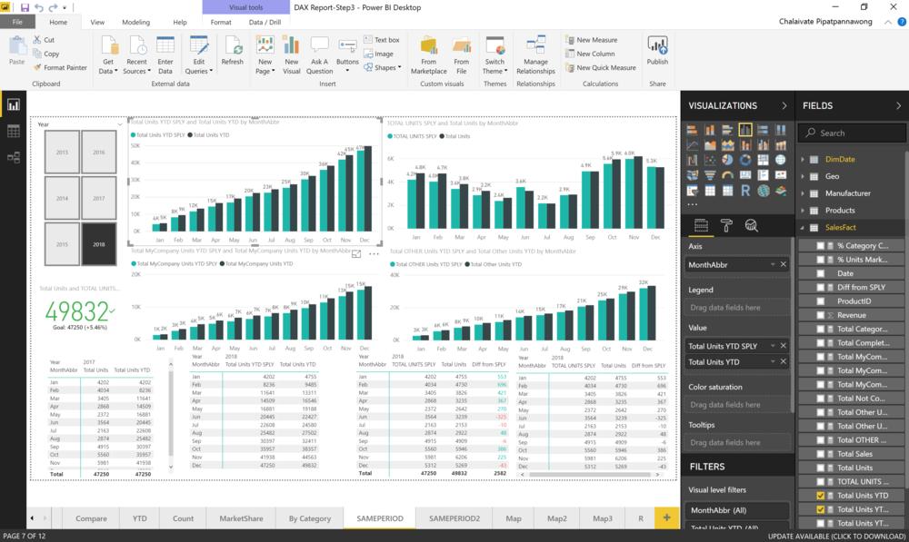 Data Analysis Expression (DAX) คืออะไร | 9Expert Training