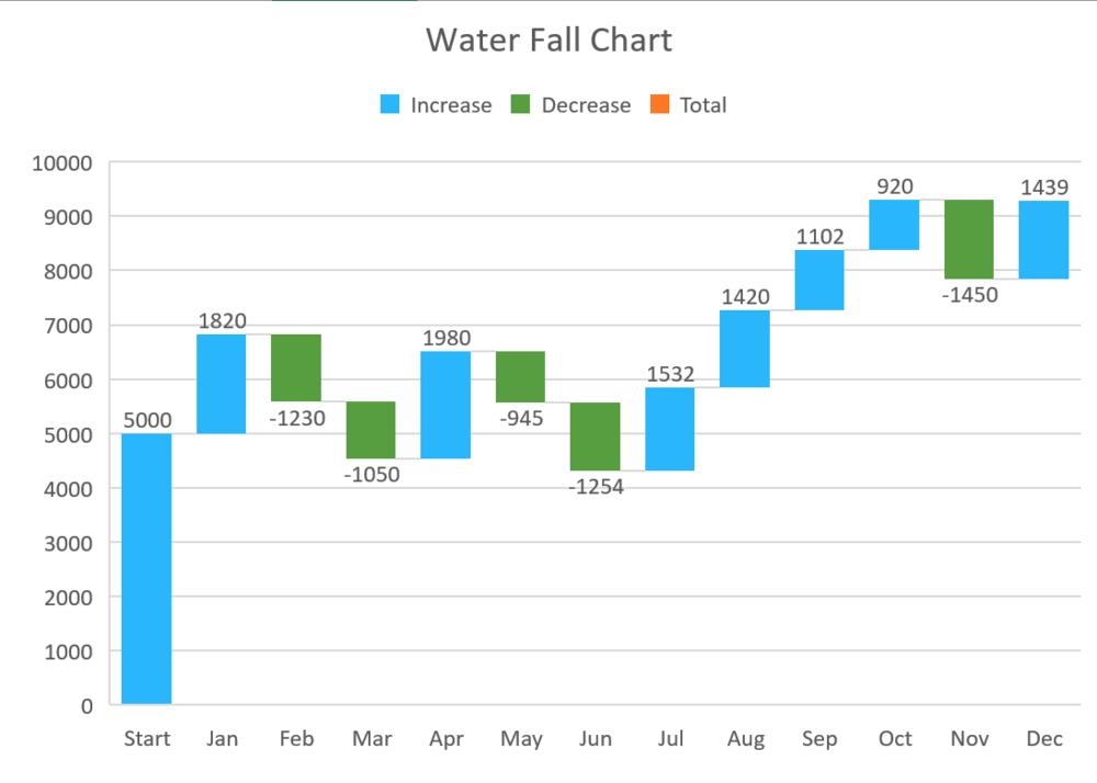 Water Fall Chart