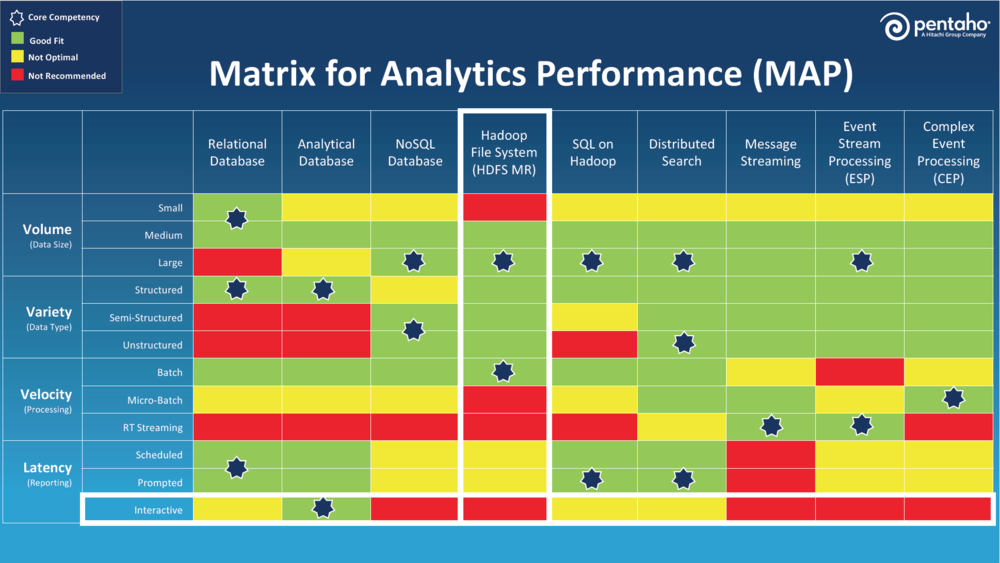 ตาราง Matrix for Analytics Performance