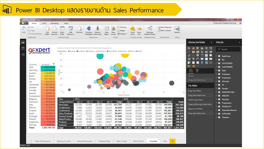 Power BI Desktop แสดงรายงานด้าน Sales Performance