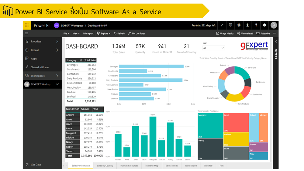 Power BI Service ซึ่งเป็น Software As a Service