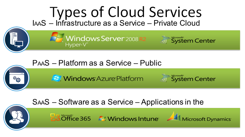 Type of Cloud Service