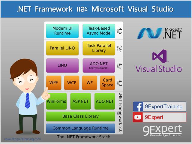 วิวัฒนาการของ .NET Technology และ Visual Studio