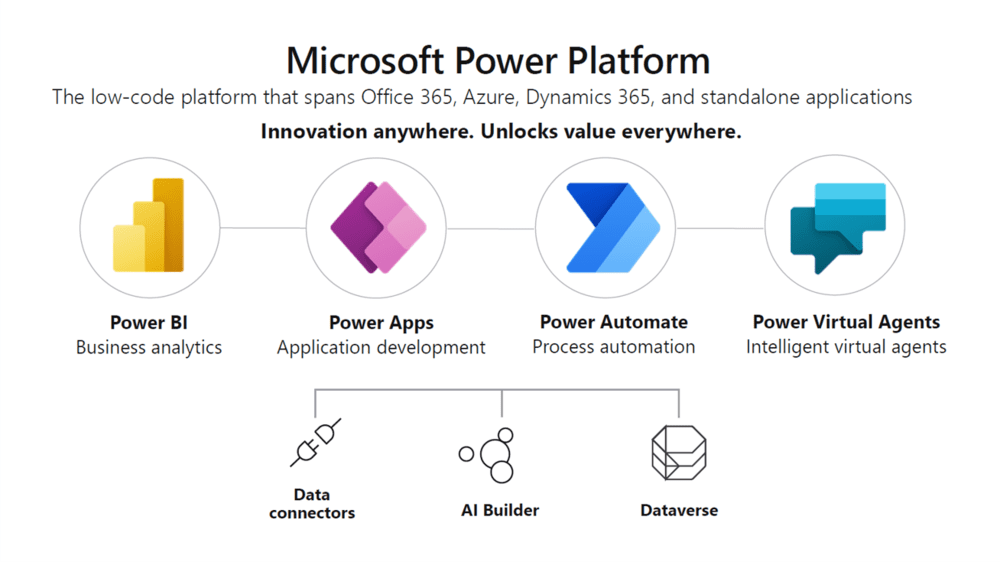 Power Platform คืออะไร