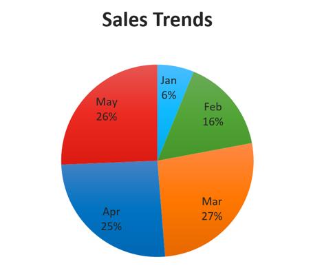 การสร้างกราฟใน Excel | 9Expert Training