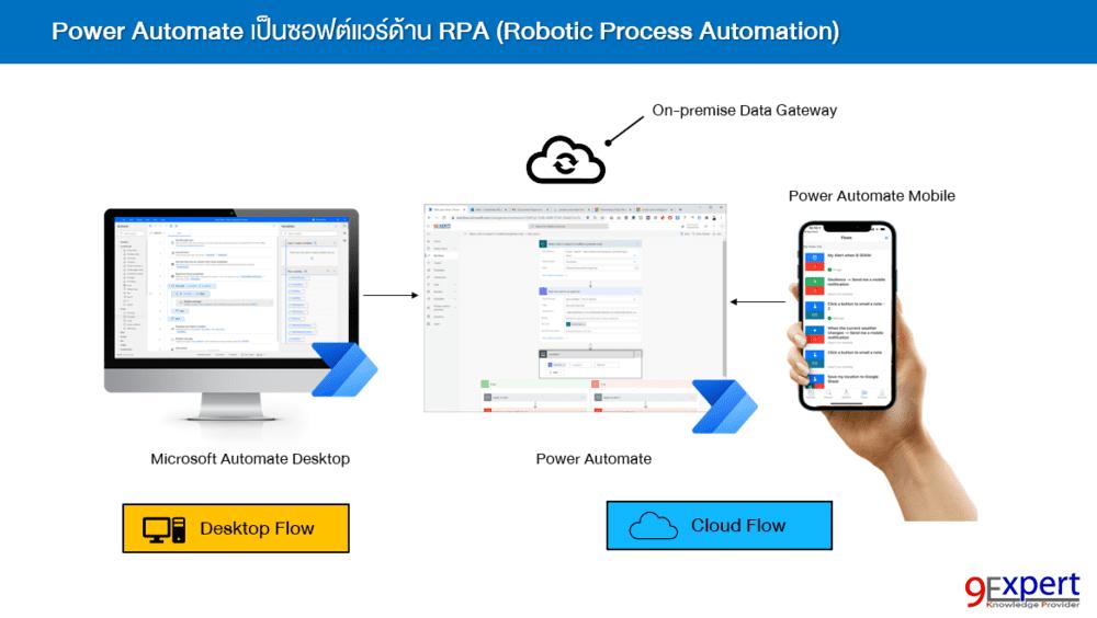 Microsoft Power Automate เพื่อการทำ Workflow เป็น Business Process เป็นส่วนหนึ่งของ Microsoft Power Platform