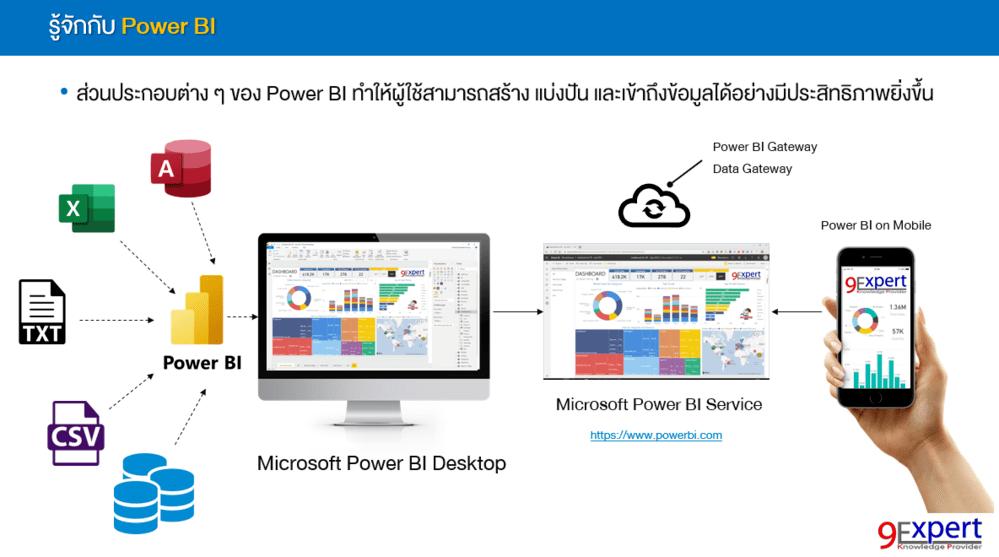 Microsoft Power BI เพื่องาน Data Analytics Business Analytics เป็นส่วนหนึ่งของ Microsoft Power Platform