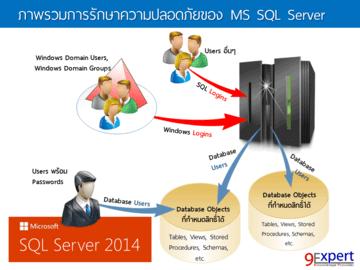 การรักษาความปลอดภัยของ SQL Server