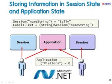 ASP.NET Web Development with Visual Studio