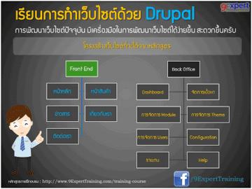 โครงสร้าง หลักสูตร Drupal Training Stie Map