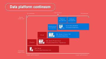 Data Platform Continuum