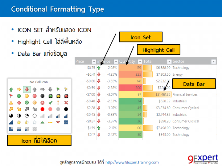 Conditional Formatting กับการประยุกต์ใช้งาน Advanced Excel