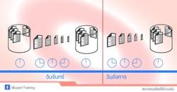 BackUp Database ฐานข้อมูล Microsoft SQL Server