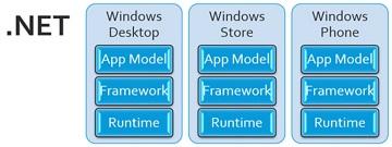 .NET Core คืออะไร