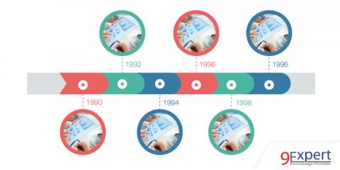 การนำเสนออินโฟกราฟิกรูปแบบ Timeline