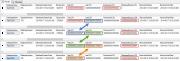 Microsoft SQL Server กับ Transaction Log Management ตอนที่ 3