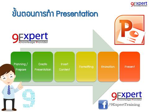 ขั้นตอนการทำ Presentation ด้วย PowerPoint