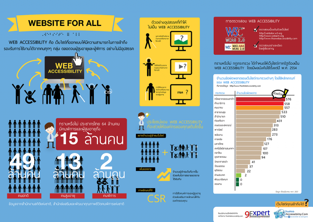 Web Site for All คืออะไร